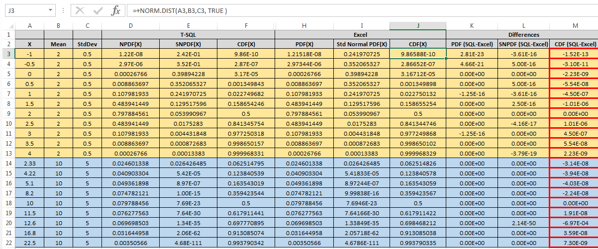 Excel In T Sql Part 2 The Normal Distribution Normdist Density
