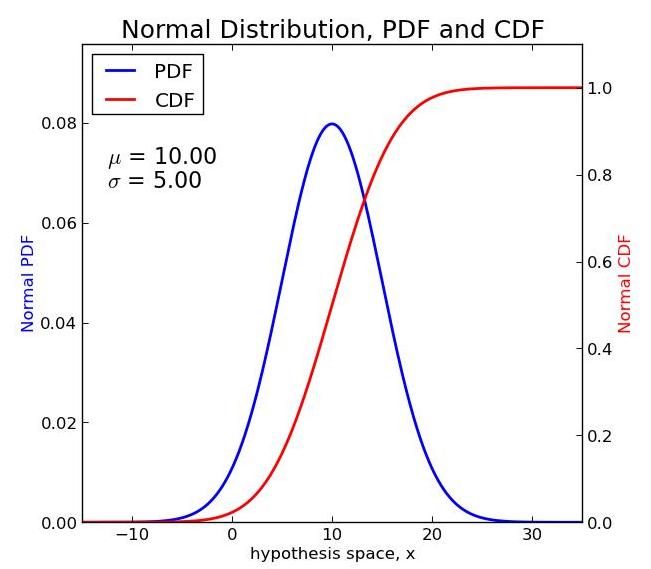 Normal PDF-CDF 1