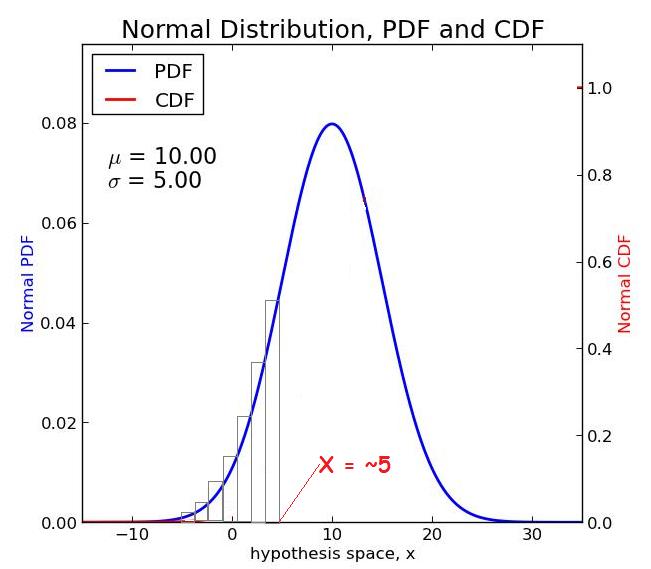 Normal PDF-CDF 3